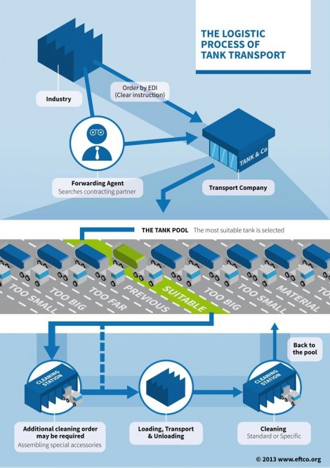 The logistic process of tank transport
